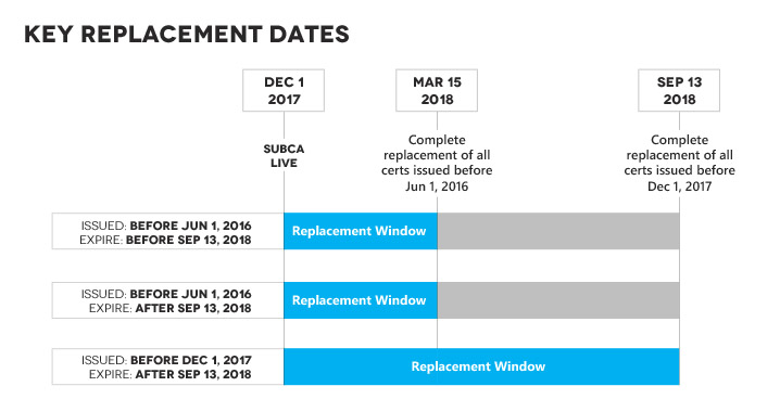 Deadlines for replacing Symantec Group certificates
